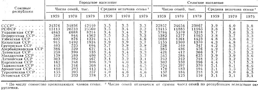 Табл. 3. - Число семей и средняя величина семьи в СССР (по данным переписей населения 1959,1970,1979)