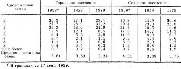 Табл. 4. - Распределение семей в СССР по величине, % (по данным переписей населения 1939, 1959, 1979)